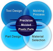 ScientificMoldingProcess